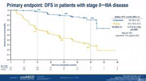 L'étude Adaura présentée à l'ASCO montre l'efficacité d'une thérapie ciblée dans les rechutes du cancer du poumon - roseupassociation