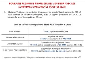 La région Ile de France va plus loin que le droit à l'oubli en prenant en charge les surprimes liées aux assurances de prêt pour les primo-accédants - rosemagazine - roseup association - face aux cancers osons la vie