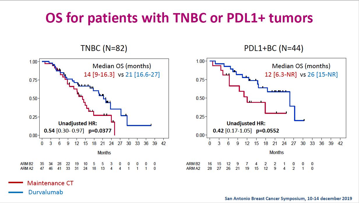 L'étude SAFIR02-BREAST-IMMUNO montre l'intérêt de l'immunothérapie pour les femmes touchées par un cancer du sein triple négatif métastatique - roseup association - face aux cancers osons la vie